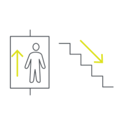 <p>One-sided traffic recommendation. Use the lift to go up, use the stairs to go down.</p>